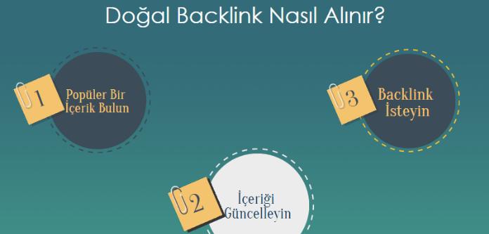 E-Ticaret backlink çalışması nasıl yapılır